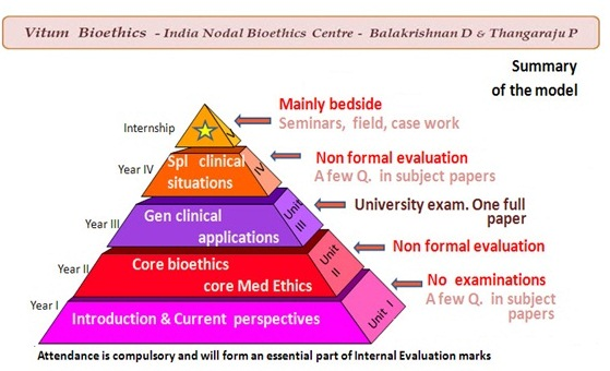 bioethics essay competition Bioethics essay - get to know main steps how to get a plagiarism free themed essay from a experienced writing service quality and affordable report to ease your.